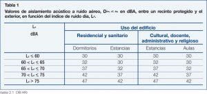 Tabla 7 Aislamiento Acustico1 1023x466 Aislamiento acústico