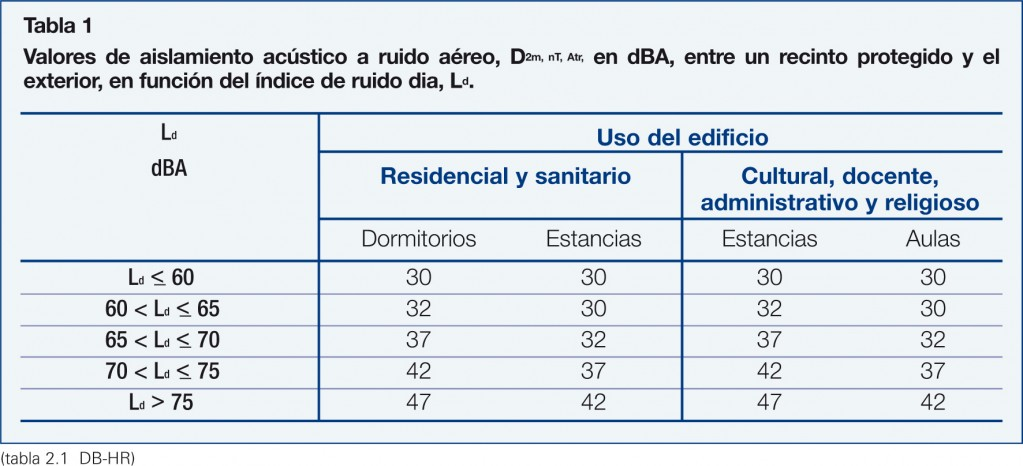 Aislamiento acustico ventanas pvc talleres azul for Aislamiento acustico vidrio